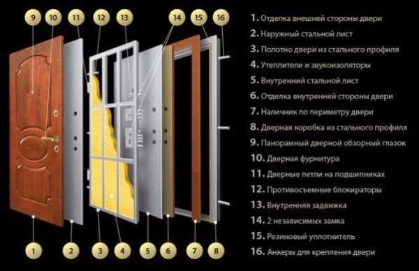 Размер Входной Металлической Двери с Коробкой Стандарт — просто о сложном