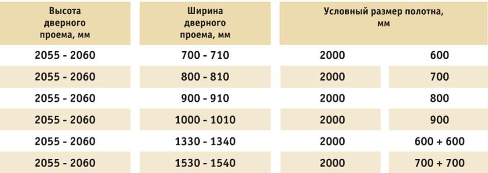 Размеры Дверного Проема для Установки Межкомнатных Дверей — расчеты и монтаж