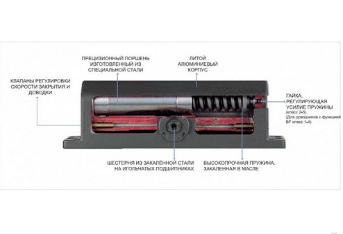 Как Правильно Поставить Доводчик на Пластиковую Дверь — фото и дизайн интерьера