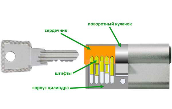 Ключ Прокручивается в Замке Двери Что Делать — пошаговая инструкция с фото