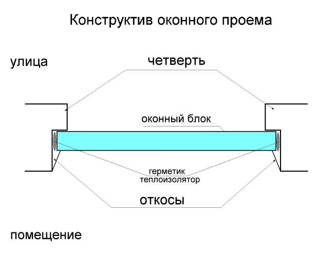 Размер Четверти Оконного Проема в Кирпичной Стене - практические советы