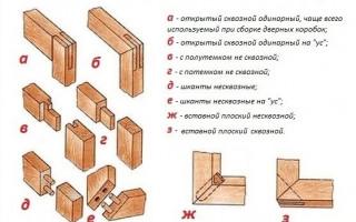 Как Правильно Собрать Коробку для Межкомнатной Двери — просто о сложном